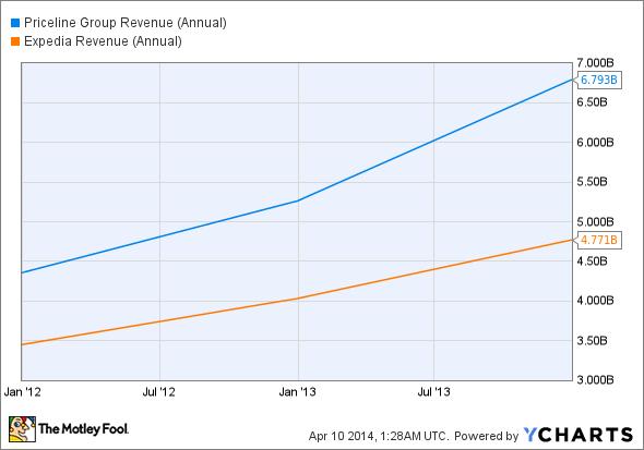 PCLN Revenue (Annual) Chart