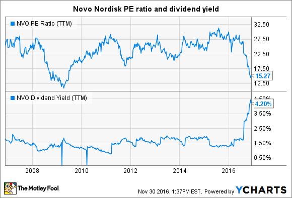 NVO PE Ratio (TTM) Chart