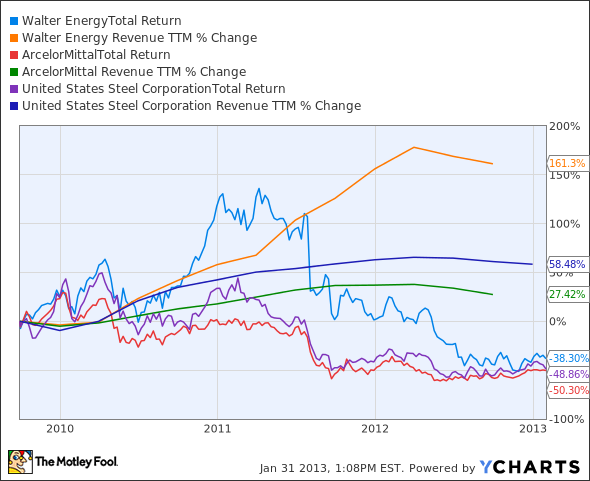 WLT Total Return Price Chart