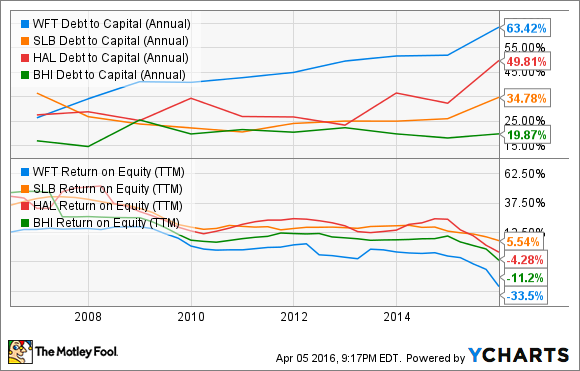 WFT Debt to Capital (Annual) Chart