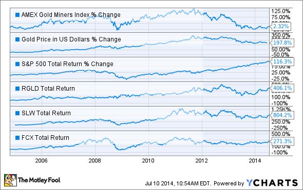 ^GDM Chart
