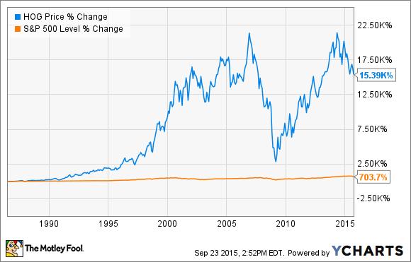 Harley Davidson Stock Price Performance