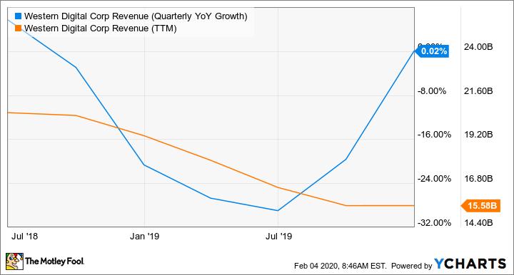 WDC Revenue (Quarterly YoY Growth) Chart