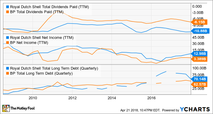 RDS.A Total Dividends Paid (TTM) Chart