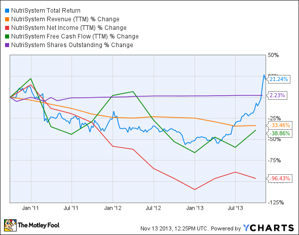 NTRI Total Return Price Chart