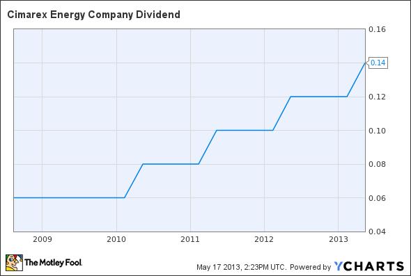 XEC Dividend Chart