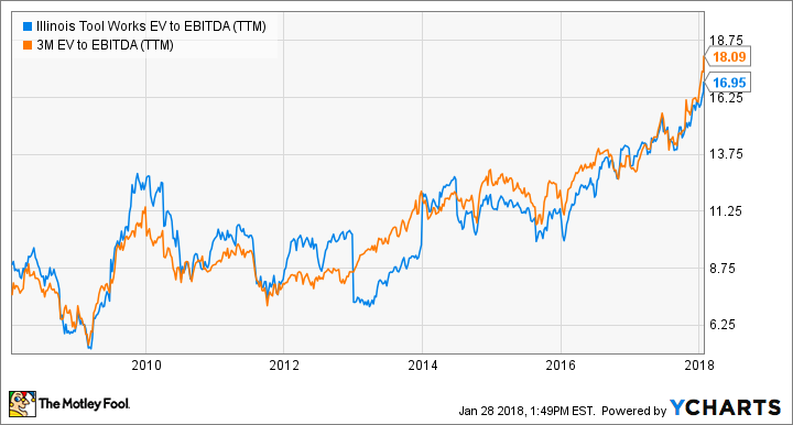 ITW EV to EBITDA (TTM) Chart