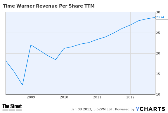 TWX Revenue Per Share TTM Chart