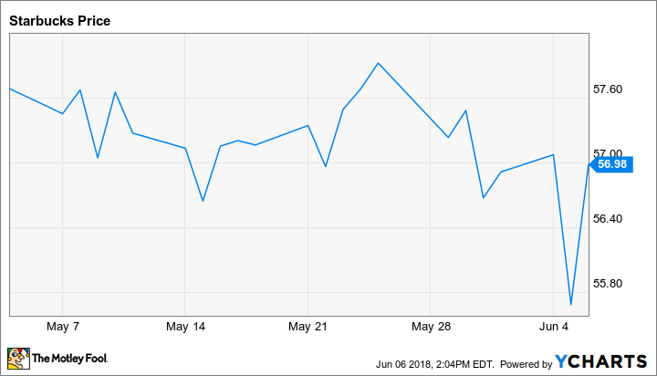 Why The Bears Are Wrong About Starbucks Stock The Motley Fool