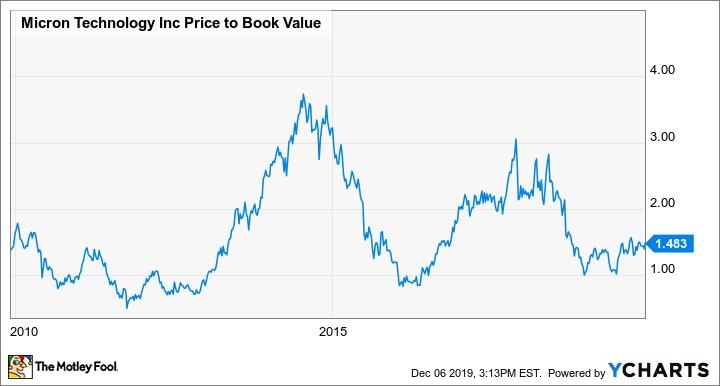MU Price to Book Value Chart