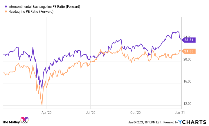ICE PE Ratio (Forward) Chart