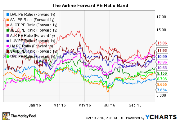 DAL PE Ratio (Forward 1y) Chart