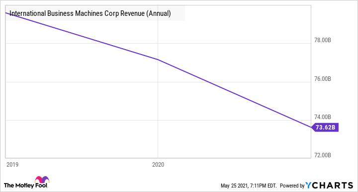 IBM Revenue (Annual) Chart