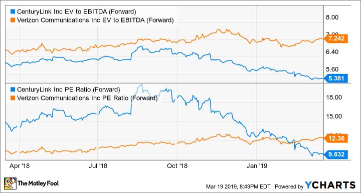 CTL EV to EBITDA (Forward) Chart