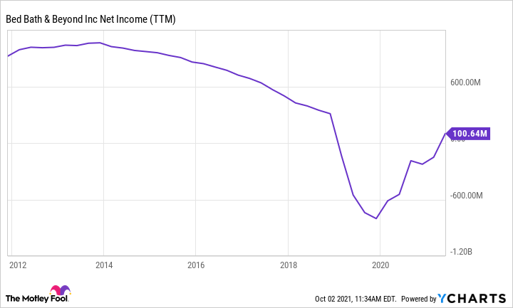 BBBY Net Income Chart (TTM)