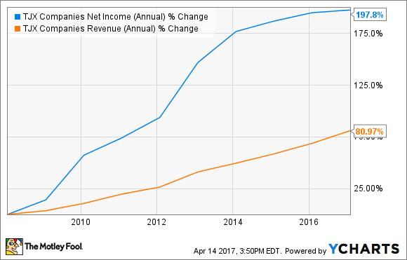 TJX Net Income (Annual) Chart