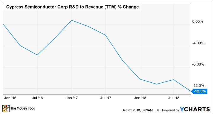 CY R&D to Revenue (TTM) Chart