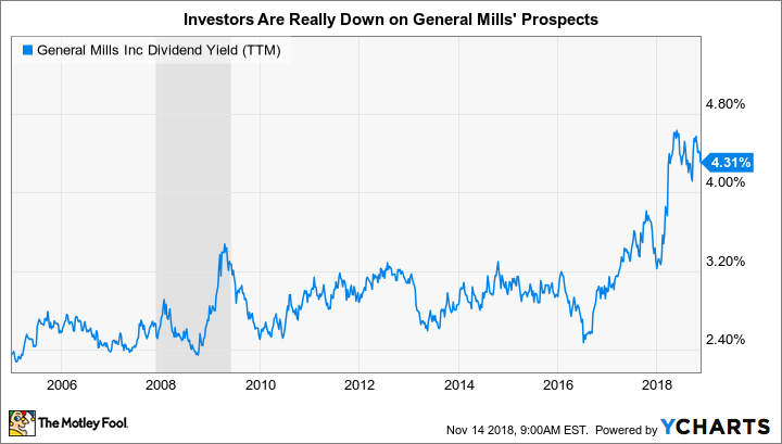 GIS Dividend Yield (TTM) Chart