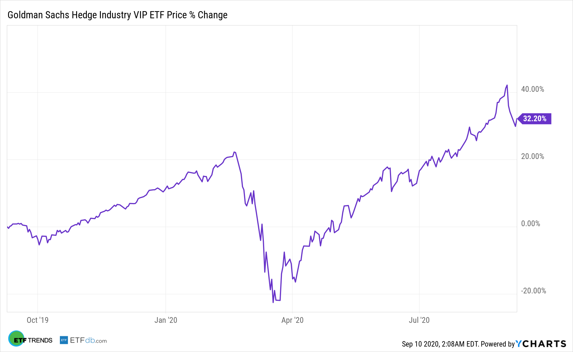 GVIP Chart