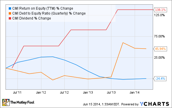 CMI Return on Equity (TTM) Chart