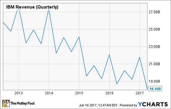 IBM Revenue (Quarterly) Chart