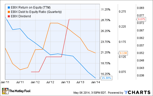 EBIX Return on Equity (TTM) Chart