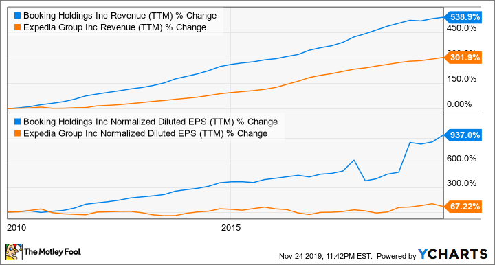BKNG Revenue (TTM) Chart