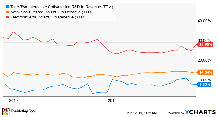 Take-Two Interactive Does More With Less | The Motley Fool