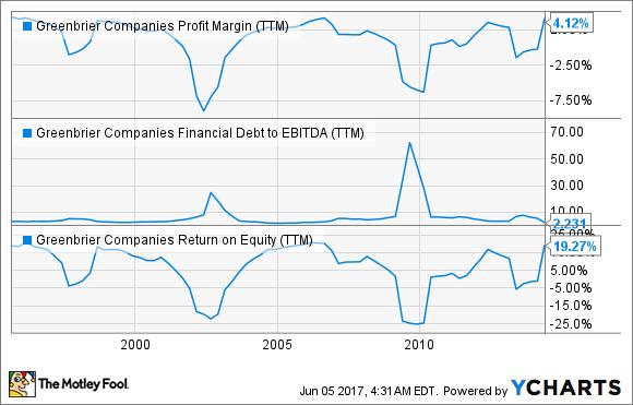 GBX Profit Margin (TTM) Chart