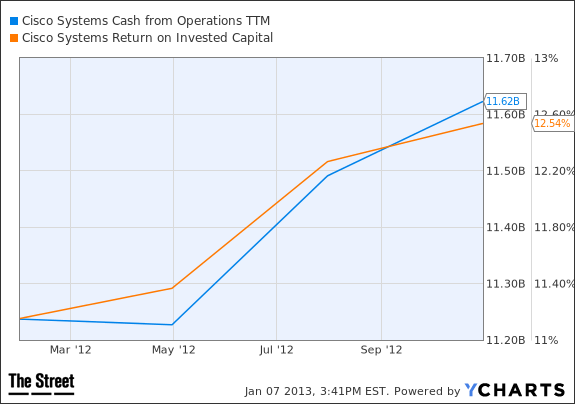 CSCO Cash from Operations TTM Chart