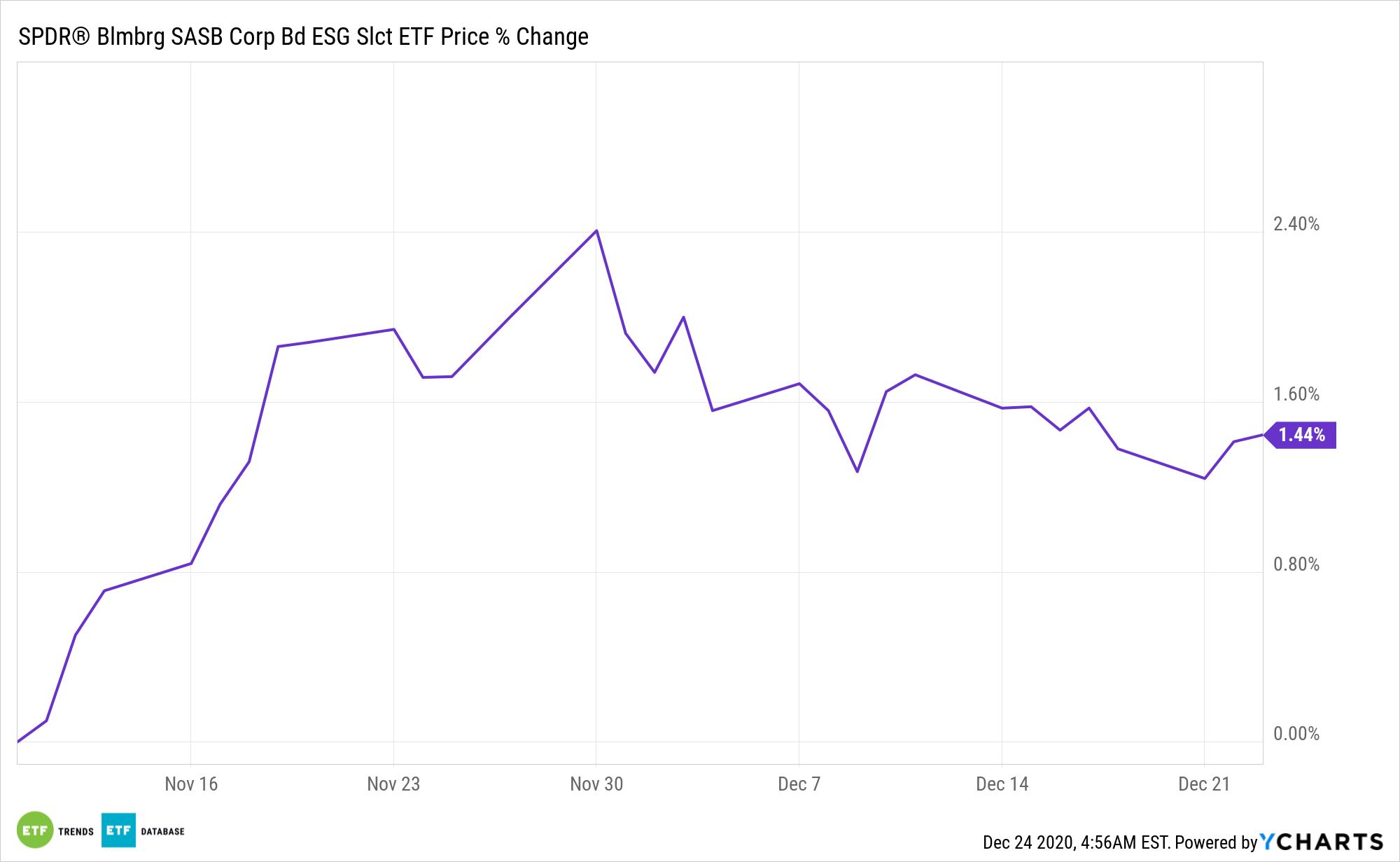 RBND Chart