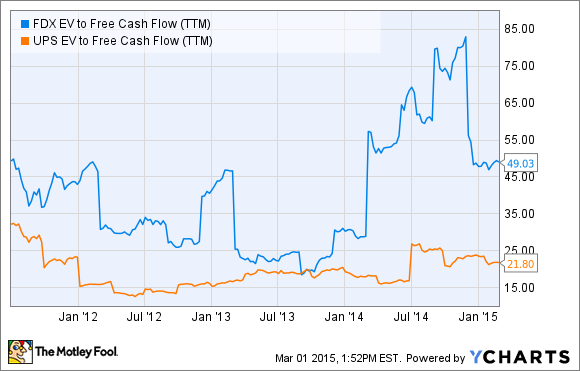 FDX EV to Free Cash Flow (TTM) Chart