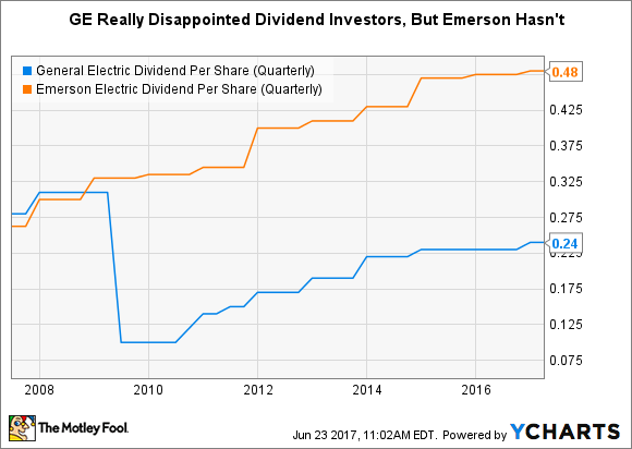 GE Dividend Per Share (Quarterly) Chart