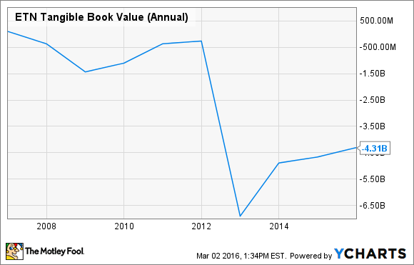 ETN Tangible Book Value (Annual) Chart