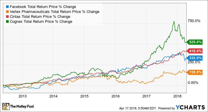 FB Total Return Price Chart