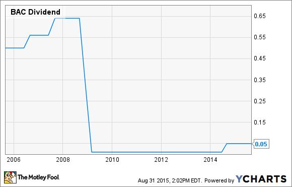 BAC Dividend Chart
