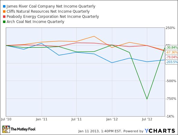 JRCC Net Income Quarterly Chart