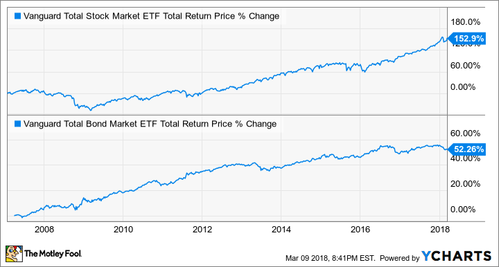 VTI Total Return Price Chart