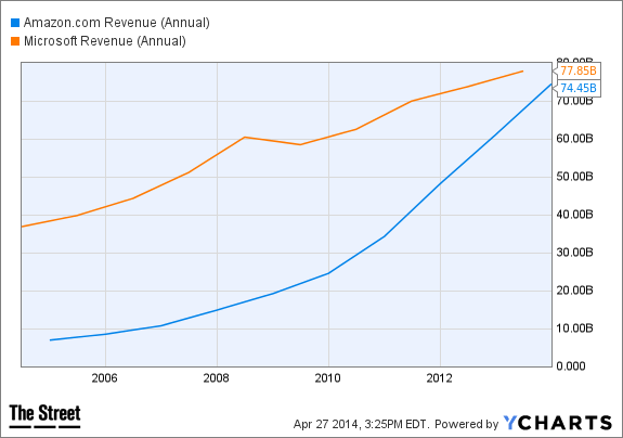 AMZN Revenue (Annual) Chart