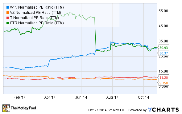WIN Normalized PE Ratio (TTM) Chart