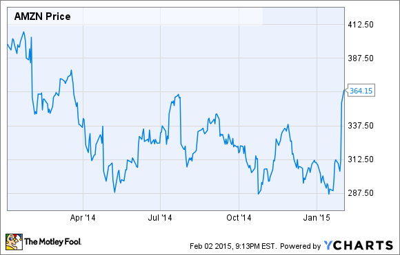 Amazon.com, Inc. Stock Soars: Much Ado About Nothing | The ...