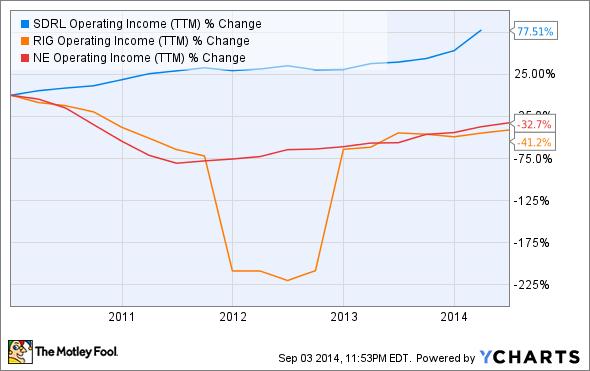 SDRL Operating Income (TTM) Chart