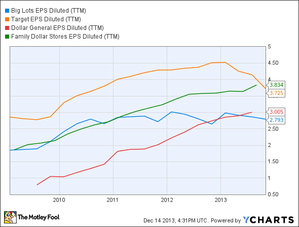 BIG EPS Diluted (TTM) Chart