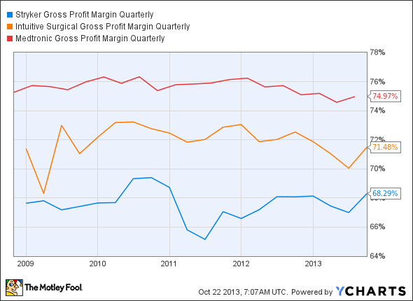 SYK Gross Profit Margin Quarterly Chart