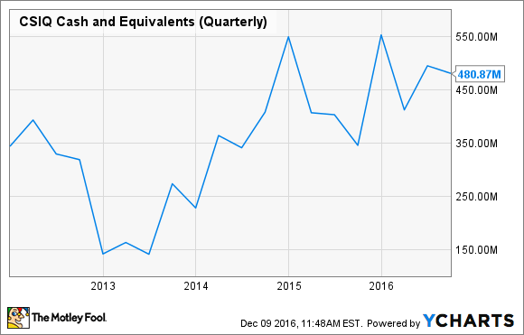 CSIQ Cash and Equivalents (Quarterly) Chart