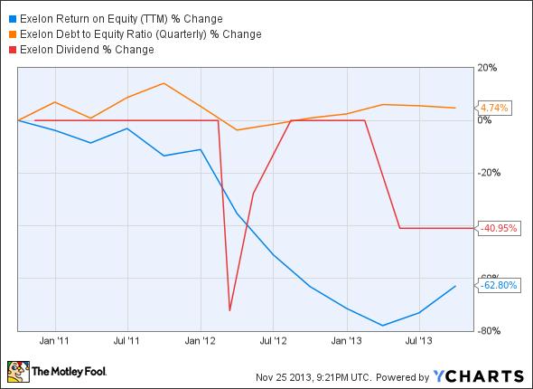 EXC Return on Equity (TTM) Chart