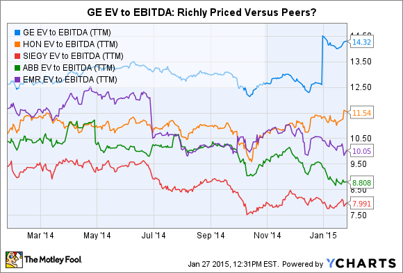 GE EV to EBITDA (TTM) Chart