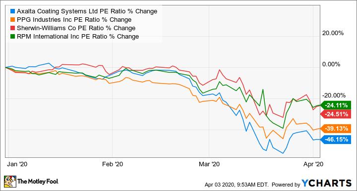 AXTA PE Ratio Chart