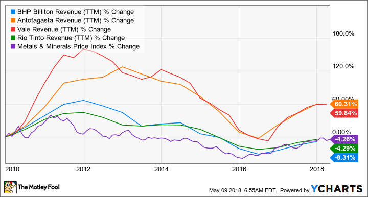 Revenue (TTM) for BHP Billiton, Antofagasta, Vale, and Rio Tinto, plotted against the Metals & Minerals Price Index