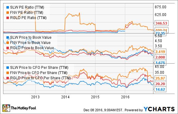 SLW PE Ratio (TTM) Chart